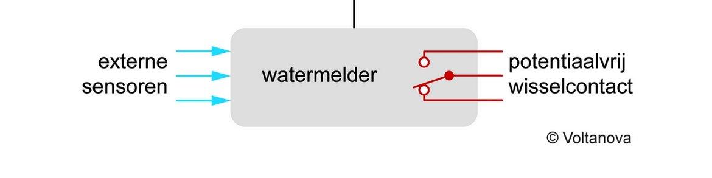 Schematische weergave van waterdetectie systeem